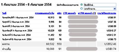 เริ่มต้นได้สวย กับ หาเงินจาก google adsense กับเว็บภาษาไทยล้วนๆ