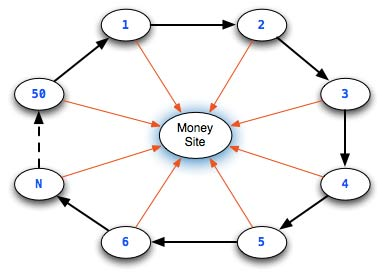 Network ส่วนตัว ดีอย่างไร